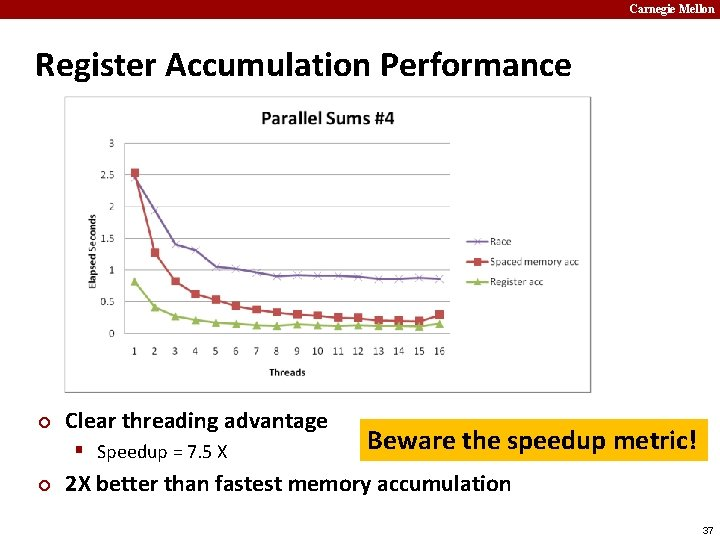 Carnegie Mellon Register Accumulation Performance ¢ Clear threading advantage § Speedup = 7. 5