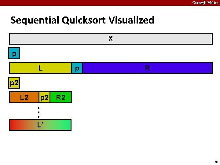 Carnegie Mellon Sequential Quicksort Visualized X p L p R p 2 L 2