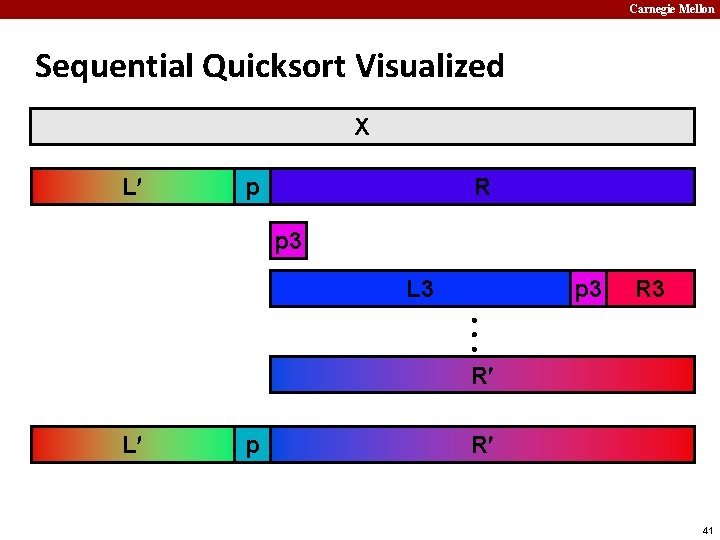 Carnegie Mellon Sequential Quicksort Visualized X L p R p 3 L 3 p
