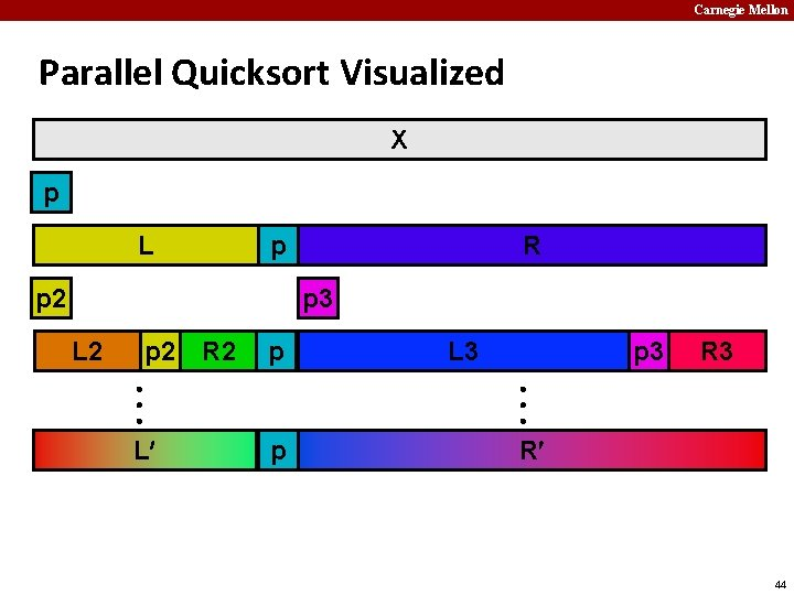 Carnegie Mellon Parallel Quicksort Visualized X p L p p 2 R p 3