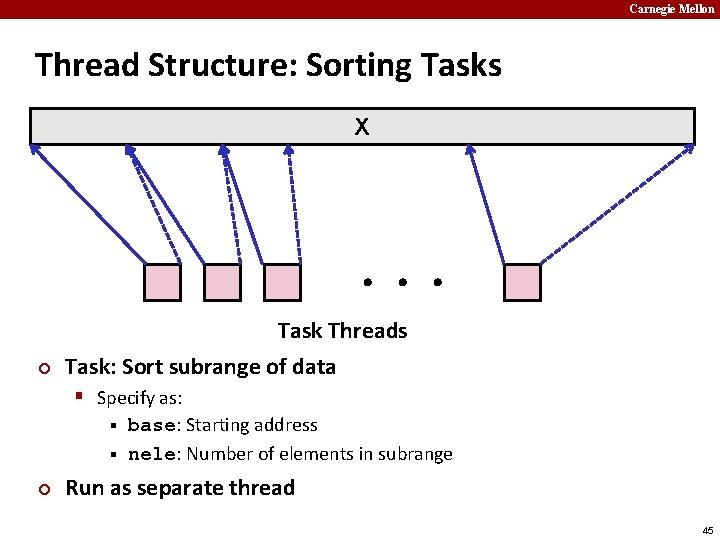 Carnegie Mellon Thread Structure: Sorting Tasks X ¢ Task Threads Task: Sort subrange of