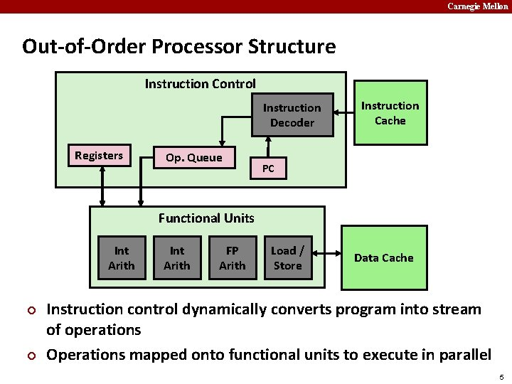 Carnegie Mellon Out-of-Order Processor Structure Instruction Control Instruction Decoder Registers Op. Queue Instruction Cache