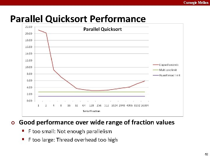 Carnegie Mellon Parallel Quicksort Performance ¢ Good performance over wide range of fraction values