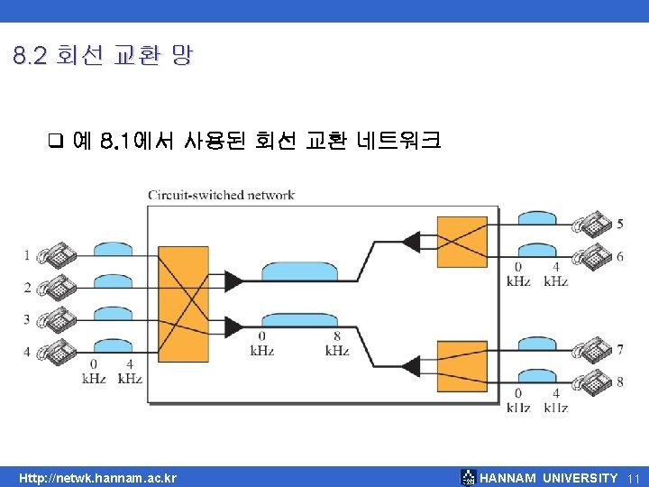 8. 2 회선 교환 망 q 예 8. 1에서 사용된 회선 교환 네트워크 Http: