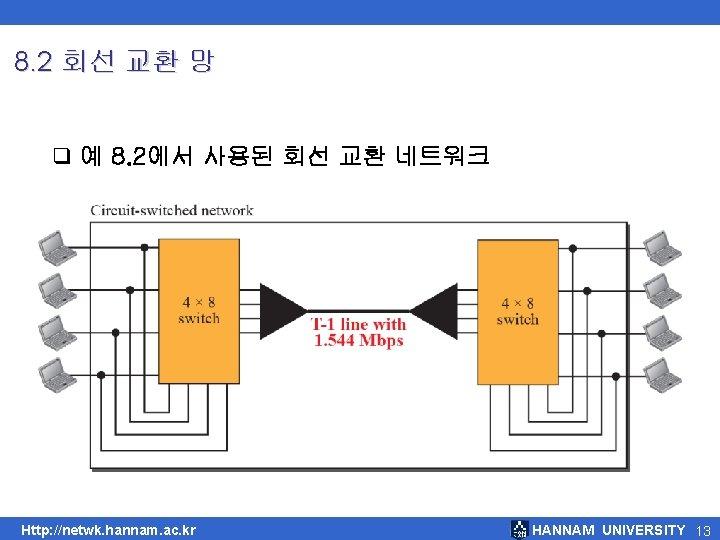 8. 2 회선 교환 망 q 예 8. 2에서 사용된 회선 교환 네트워크 Http: