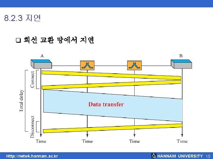 8. 2. 3 지연 q 회선 교환 망에서 지연 Http: //netwk. hannam. ac. kr