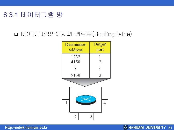 8. 3. 1 데이터그램 망 q 데이터그램망에서의 경로표(Routing table) Http: //netwk. hannam. ac. kr
