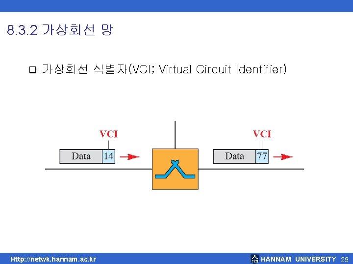 8. 3. 2 가상회선 망 q 가상회선 식별자(VCI; Virtual Circuit Identifier) Http: //netwk. hannam.