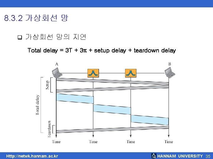 8. 3. 2 가상회선 망 q 가상회선 망의 지연 Total delay = 3 T