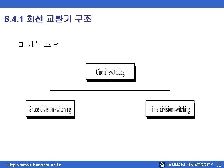 8. 4. 1 회선 교환기 구조 q 회선 교환 Http: //netwk. hannam. ac. kr