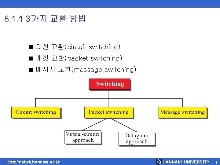 8. 1. 1 3가지 교환 방법 ■ 회선 교환(circuit switching) ■ 패킷 교환(packet switching)