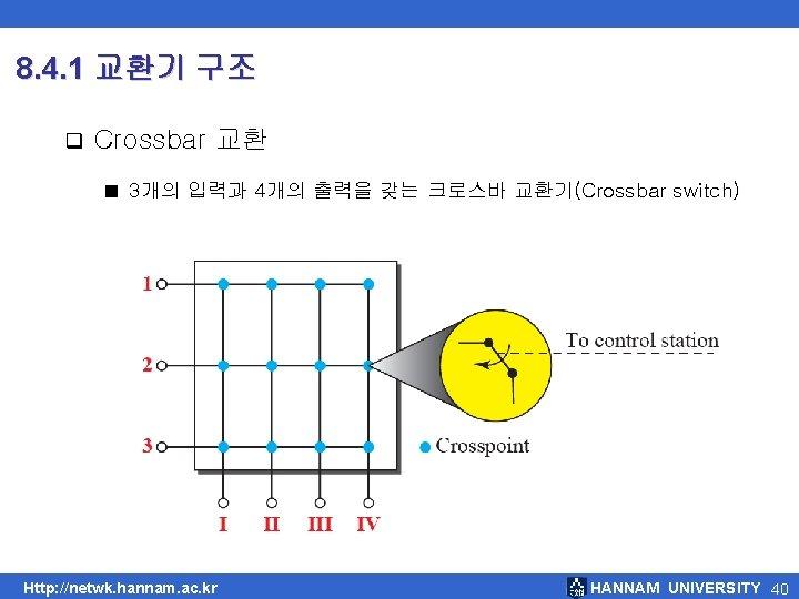 8. 4. 1 교환기 구조 q Crossbar 교환 ■ 3개의 입력과 4개의 출력을 갖는