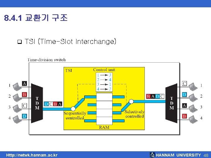 8. 4. 1 교환기 구조 q TSI (Time-Slot Interchange) Http: //netwk. hannam. ac. kr