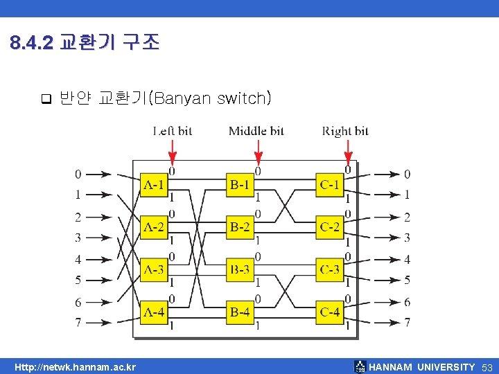 8. 4. 2 교환기 구조 q 반얀 교환기(Banyan switch) Http: //netwk. hannam. ac. kr