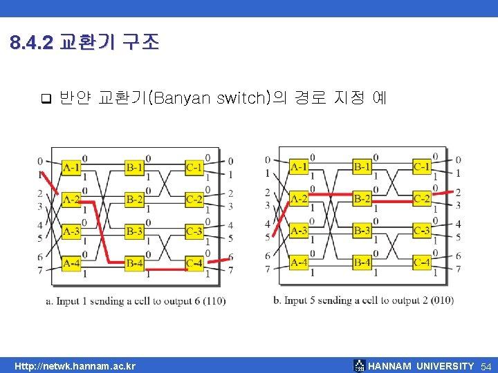 8. 4. 2 교환기 구조 q 반얀 교환기(Banyan switch)의 경로 지정 예 Http: //netwk.
