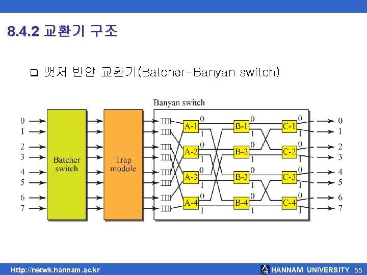 8. 4. 2 교환기 구조 q 뱃처 반얀 교환기(Batcher-Banyan switch) Http: //netwk. hannam. ac.