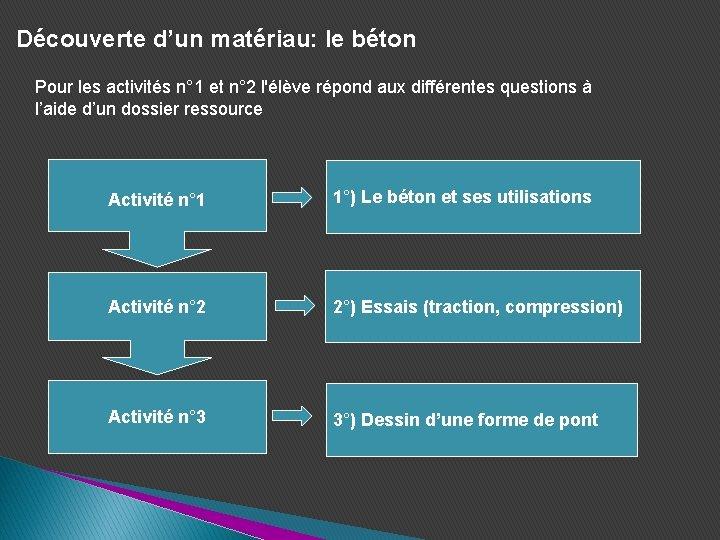 Découverte d'un matériau: le béton Pour les activités n° 1 et n° 2 l'élève