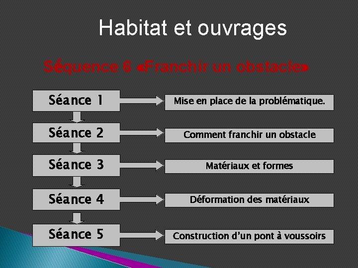 Habitat et ouvrages Séquence 6 «Franchir un obstacle» Séance 1 Mise en place de