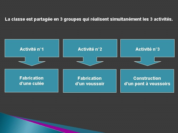 La classe est partagée en 3 groupes qui réalisent simultanément les 3 activités. Activité