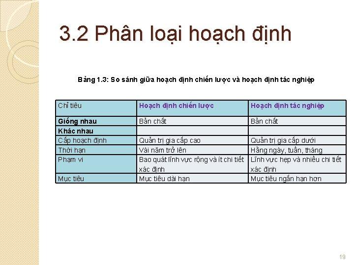 3. 2 Phân loại hoạch định Bảng 1. 3: So sánh giữa hoạch định