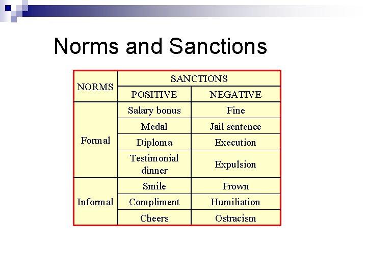Norms and Sanctions NORMS Formal Informal SANCTIONS POSITIVE NEGATIVE Salary bonus Fine Medal Jail