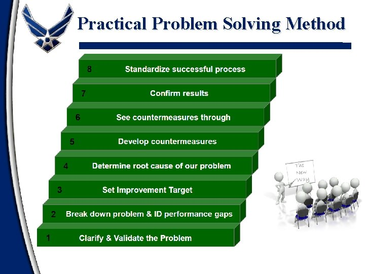 Practical Problem Solving Method