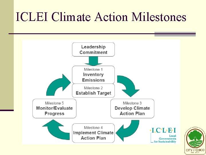 ICLEI Climate Action Milestones