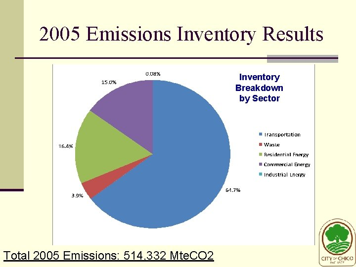 2005 Emissions Inventory Results Inventory Breakdown by Sector Total 2005 Emissions: 514, 332 Mte.