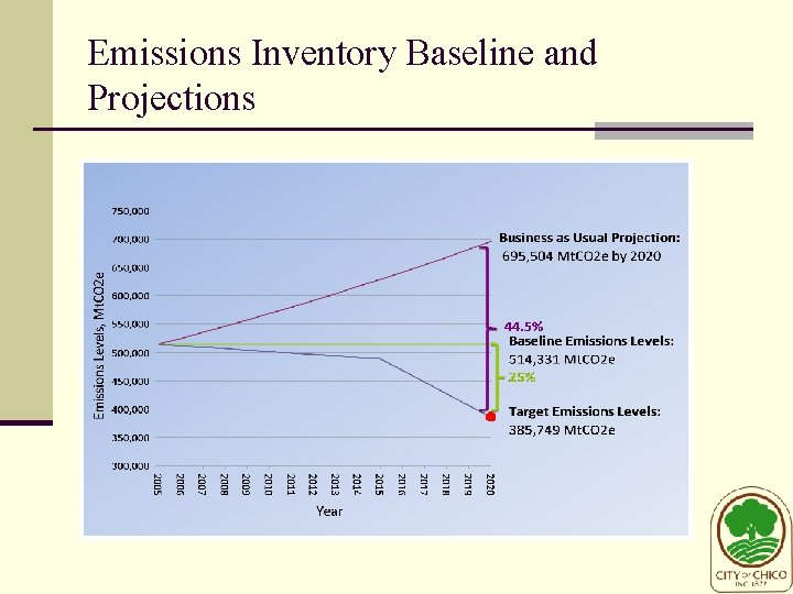 Emissions Inventory Baseline and Projections