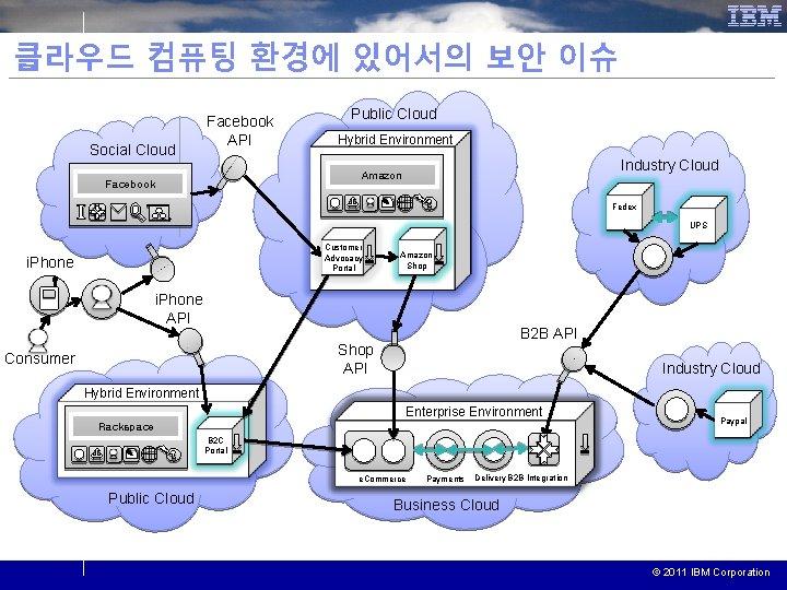 클라우드 컴퓨팅 환경에 있어서의 보안 이슈 Social Cloud Facebook API Public Cloud Hybrid Environment