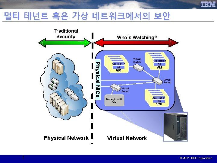 멀티 테넌트 혹은 가상 네트워크에서의 보안 Traditional Security Who's Watching? Physical NICs Physical Network