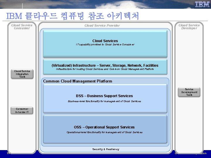 IBM 클라우드 컴퓨팅 참조 아키텍처 Cloud Service Consumer Cloud Service Provider Cloud Service Developer