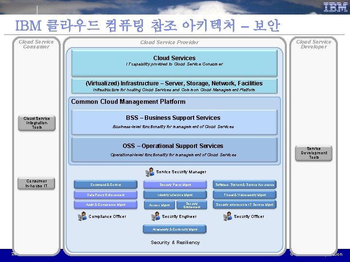 IBM 클라우드 컴퓨팅 참조 아키텍처 – 보안 Cloud Service Consumer Cloud Service Developer Cloud