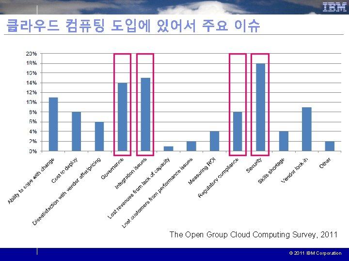 클라우드 컴퓨팅 도입에 있어서 주요 이슈 The Open Group Cloud Computing Survey, 2011 ©