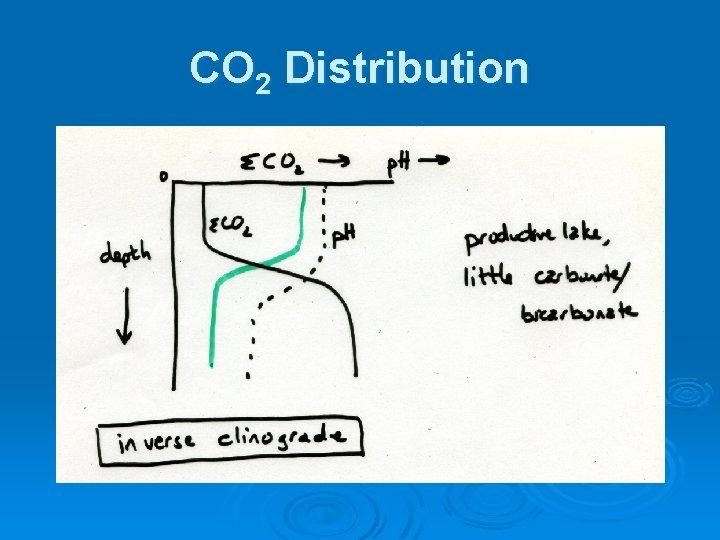 CO 2 Distribution