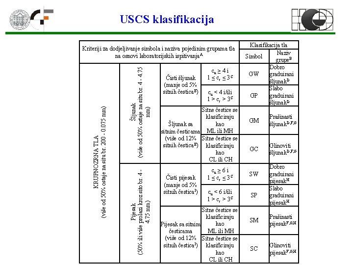 USCS klasifikacija Šljunak (više od 50% ostaje na situ br. 4 - 4. 75