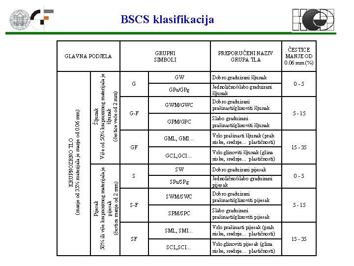 BSCS klasifikacija GRUPNI SIMBOLI Šljunak Više od 50% krupnozrnog materijala je šljunak (čestice veće