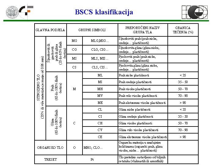 BSCS klasifikacija Šljunkoviti ili pjeskoviti prah ili glina (35 do 65% finih čestica) Prah