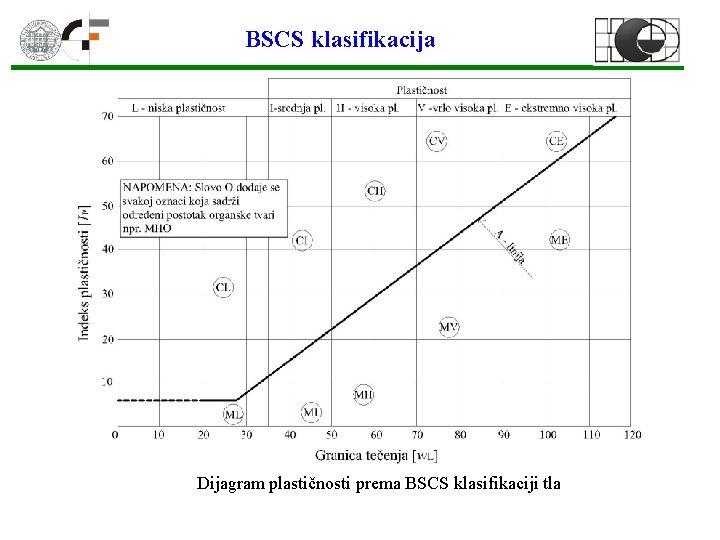 BSCS klasifikacija Dijagram plastičnosti prema BSCS klasifikaciji tla
