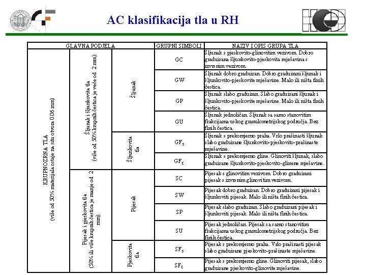 AC klasifikacija tla u RH GRUPNI SIMBOLI GFC NAZIV I OPIS GRUPA TLA Šljunak