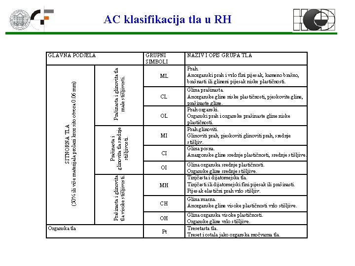 AC klasifikacija tla u RH Organska tla Prašinasta i glinovita tla male stišljivosti. GRUPNI