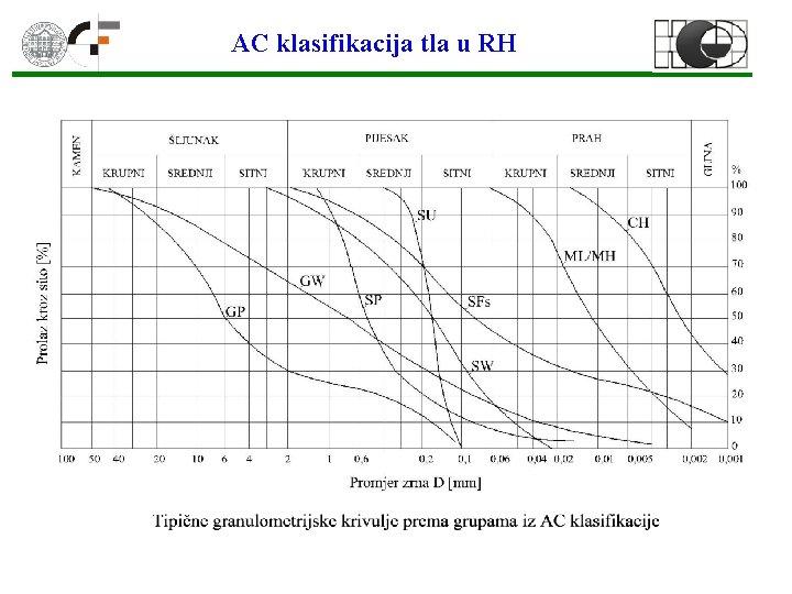 AC klasifikacija tla u RH