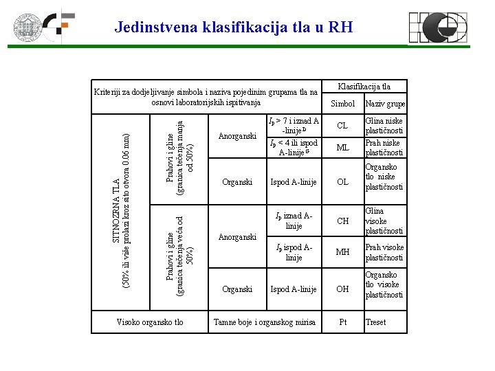 Jedinstvena klasifikacija tla u RH Prahovi i gline (granica tečenja manja od 50%) Prahovi