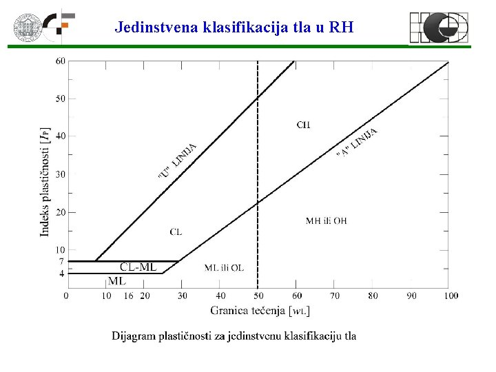 Jedinstvena klasifikacija tla u RH