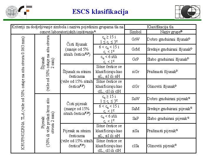 ESCS klasifikacija Šljunak (više od 50% ostaje na situ otvora 2 mm) Pijesak (50%