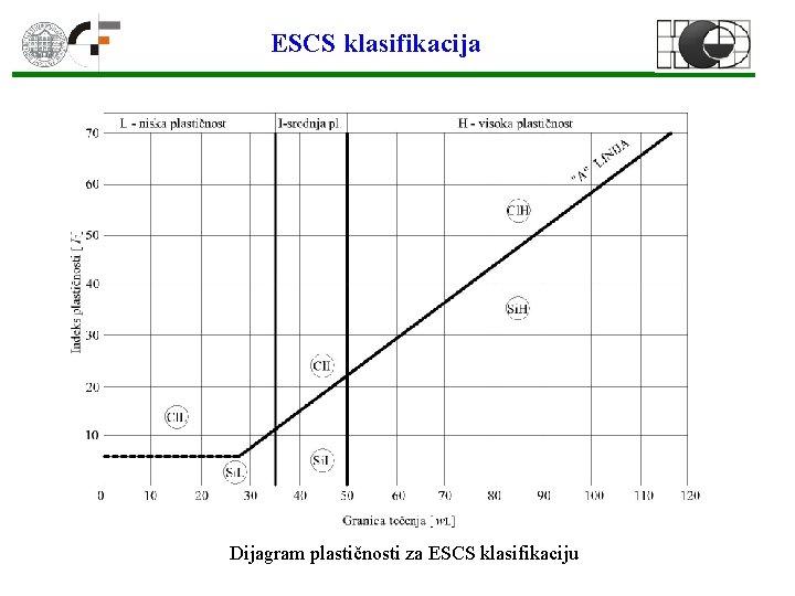 ESCS klasifikacija Dijagram plastičnosti za ESCS klasifikaciju