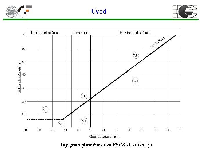 Uvod Dijagram plastičnosti za ESCS klasifikaciju