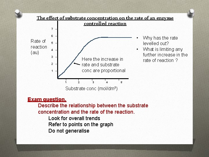 The effect of substrate concentration on the rate of an enzyme controlled reaction 7
