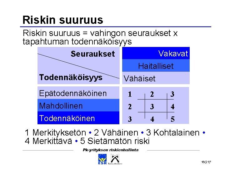 Riskin suuruus = vahingon seuraukset x tapahtuman todennäköisyys Vakavat Seuraukset Haitalliset Todennäköisyys Vähäiset Epätodennäköinen