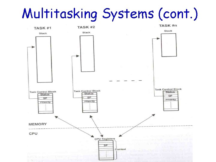 Multitasking Systems (cont. )